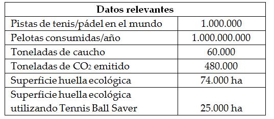 huella_ecológica_de_las_pelotas_de_tenis_y_padel